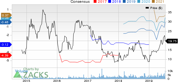 Coherus BioSciences, Inc. Price and Consensus
