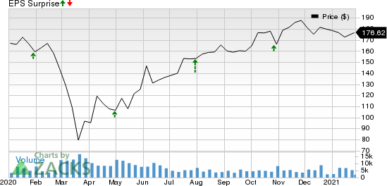 Stanley Black & Decker, Inc. Price and EPS Surprise