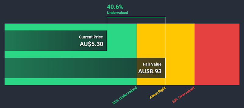 ASX:AD8 Discounted Cash Flow July 6th 2020