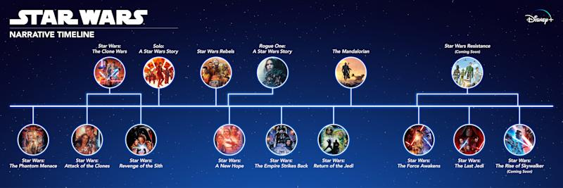 From Phantom Menace to The Rise of Skywalker and everything inbetween. (Disney+/Lucasfilm)