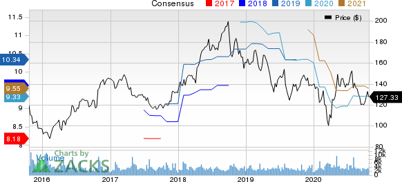 F5 Networks, Inc. Price and Consensus