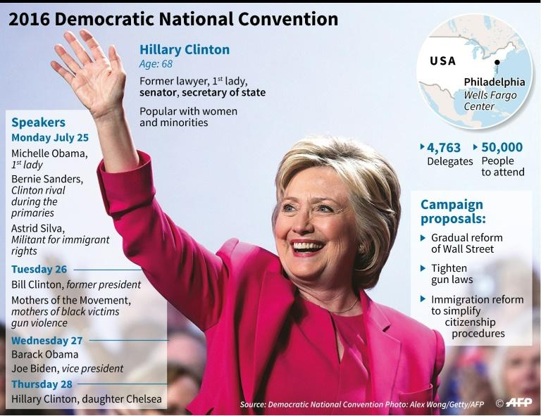 Graphic presentation of the Democratic National Convention at which Hillary Clinton will be formally crowned as US presidential candidate