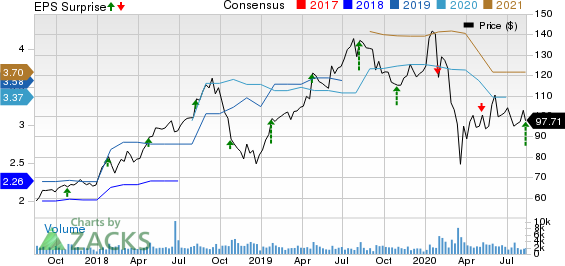 Aspen Technology, Inc. Price, Consensus and EPS Surprise