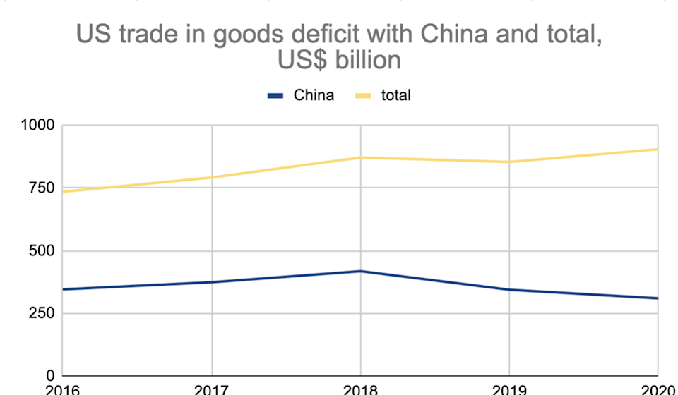 US trade in goods deficit with China and total, according to the US Commerce Department. Chart: SCMP