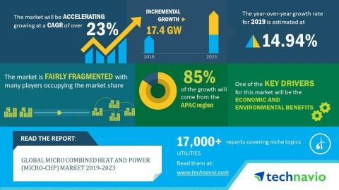 Global Micro Combined Heat and Power (Micro-CHP) Market 2019-2023 | Evolving Opportunities With 2G Energy AG and Ballard Power Systems | Technavio
