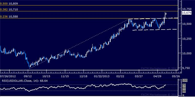Forex_US_Dollar_Extends_Rally_SP_500_Struggles_to_Build_Higher_body_Picture_5.png, US Dollar Extends Rally, S&P 500 Struggles to Build Higher