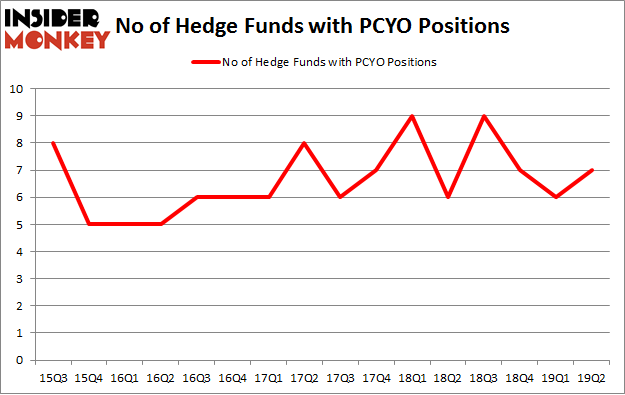 No of Hedge Funds with PCYO Positions
