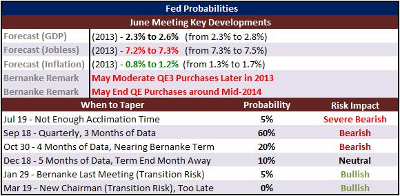 Fed_Officials_Keep_to_September_Taper_Track_But_Say_Markets_Misreading_body_Picture_5.png, Fed Officials Keep to September Taper Track, But Say Markets Misreading