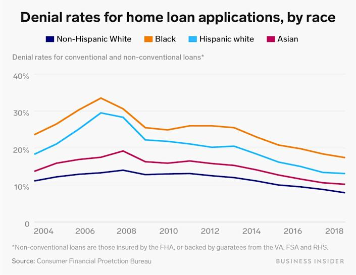 denial rates for home loan applications by race