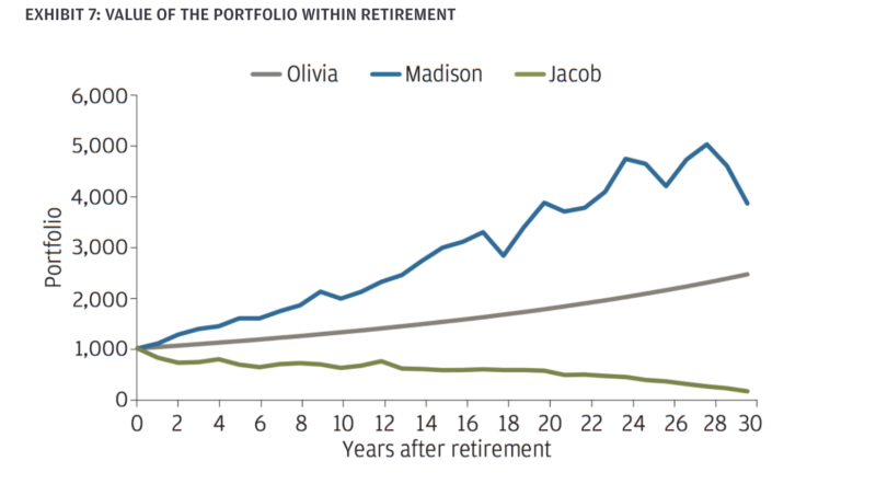 All three portfolios average 7% returns per year. The results vary widely depending on when the good years come. (JPMChase)