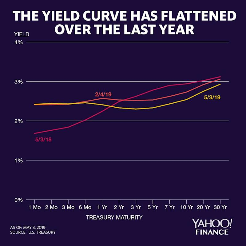 The yield curve as of May 3, 2019, compared to the yield curve from one quarter ago and one year ago. Credit: David Foster / Yahoo Finance