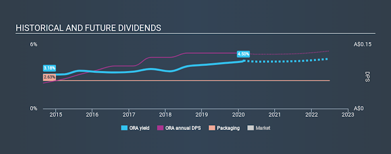 ASX:ORA Historical Dividend Yield, February 21st 2020