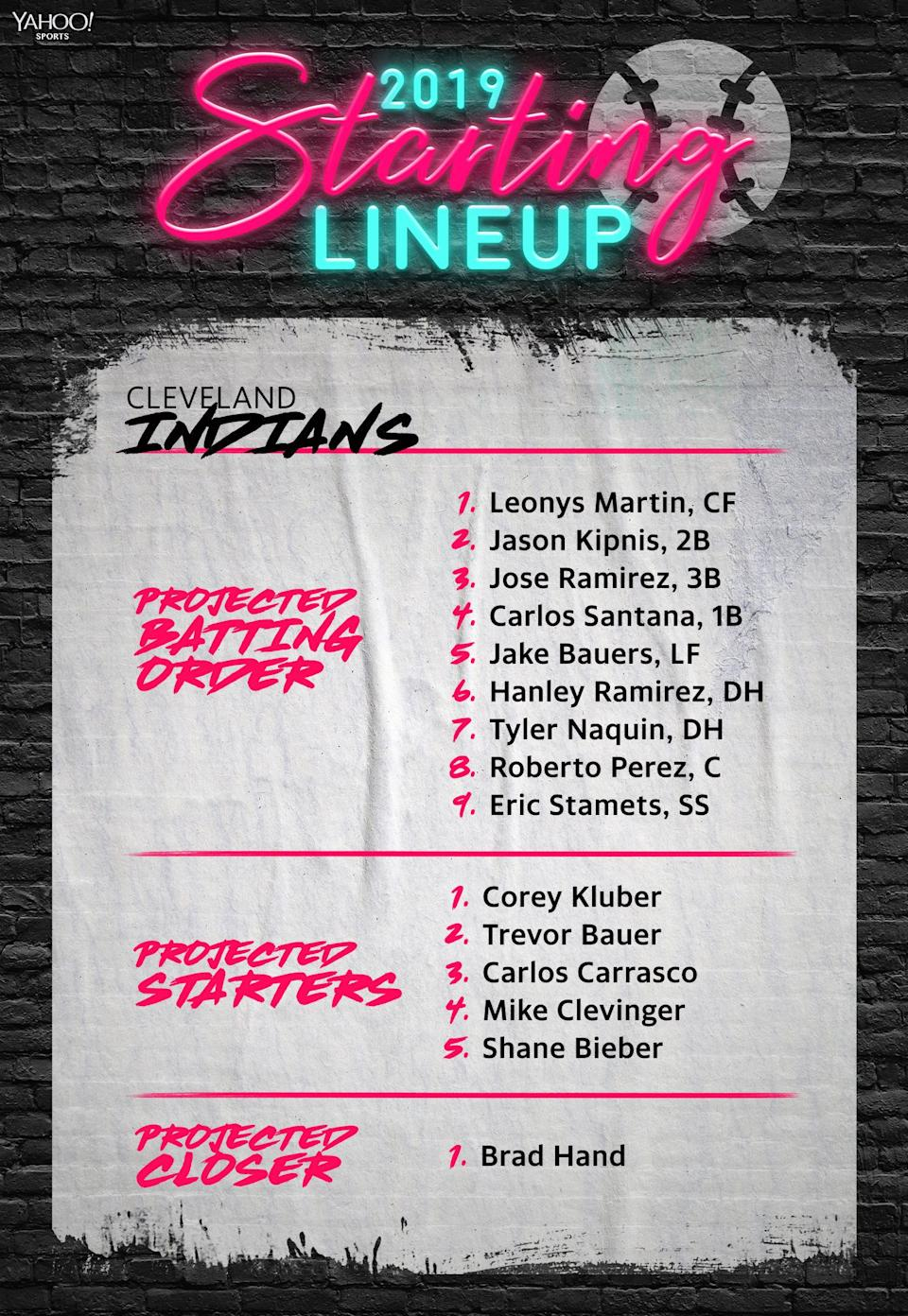 The Cleveland Indians projected lineup for 2019. (Yahoo Sports)