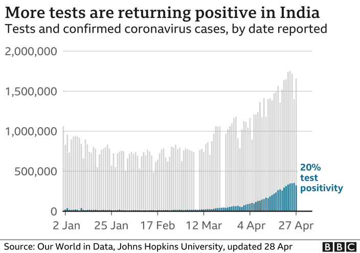 Chart showing rising test positivity rates in India