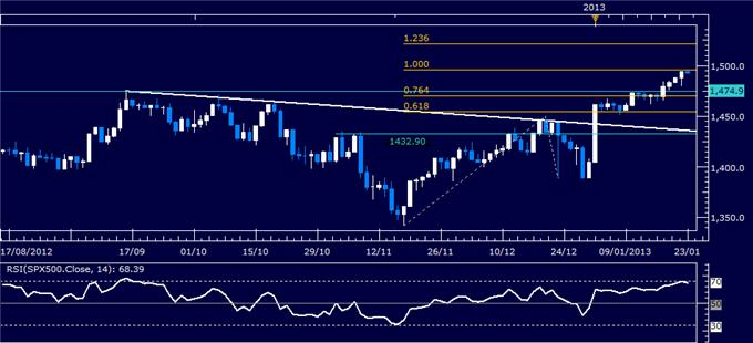 Forex_Analysis_US_Dollar_Chart_Setup_Warns_of_Weakness_Ahead_body_Picture_3.png, Forex Analysis: US Dollar Chart Setup Warns of Weakness Ahead