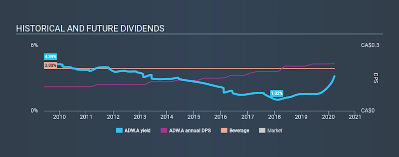 TSX:ADW.A Historical Dividend Yield March 26th 2020