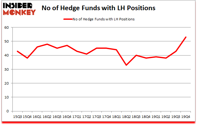 Is LH A Good Stock To Buy?