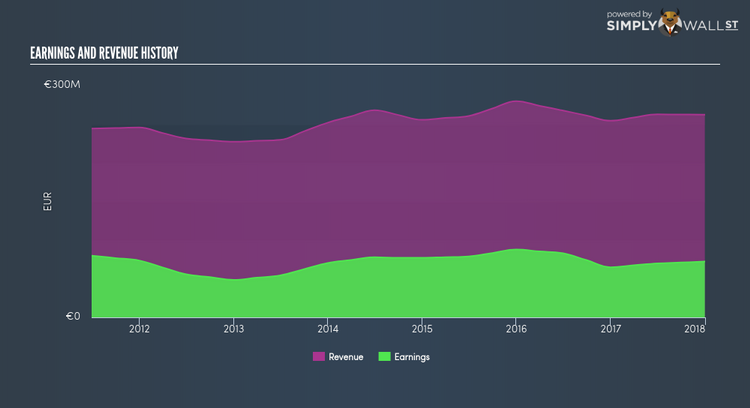 ENXTPA:CIV Income Statement Apr 26th 18