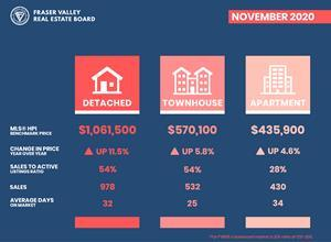 November housing market in the Fraser Valley: Double-digit price increases for detached; a 54% sales-to-actives ratio for detached and townhomes indicating a strong seller's market; and, 30 days on average to sell a home.