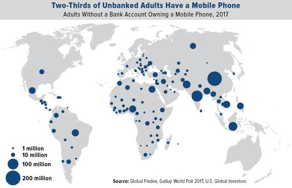two thirds of unbanked adults have a mobile phone
