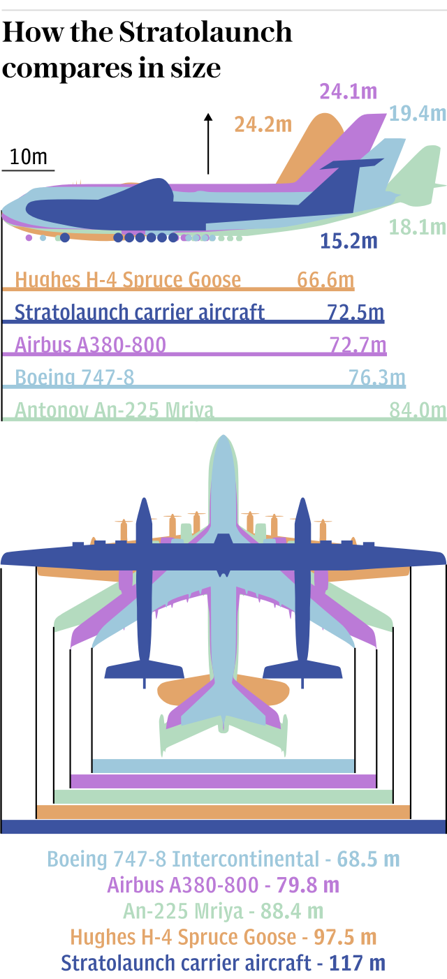 How the Stratolaunch compares in size