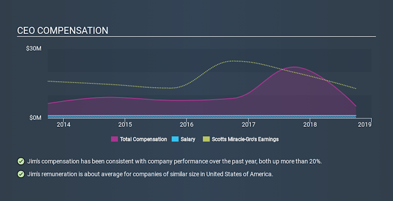 NYSE:SMG CEO Compensation, December 16th 2019