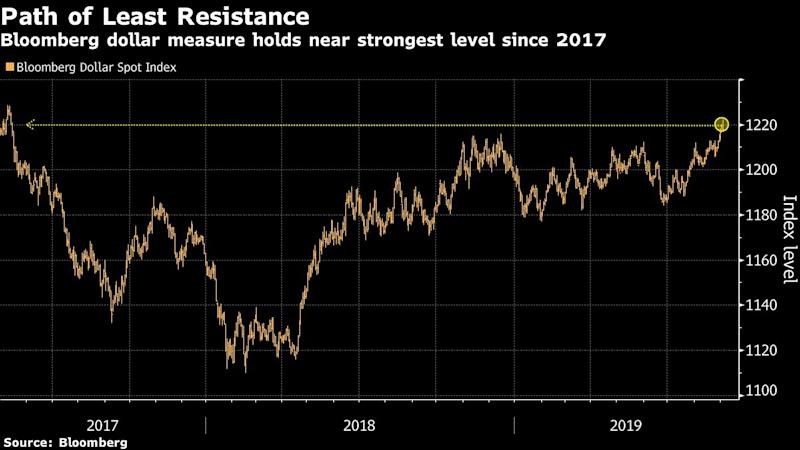For the Roaring U S  Dollar, Factory Slowdown Is Just a
