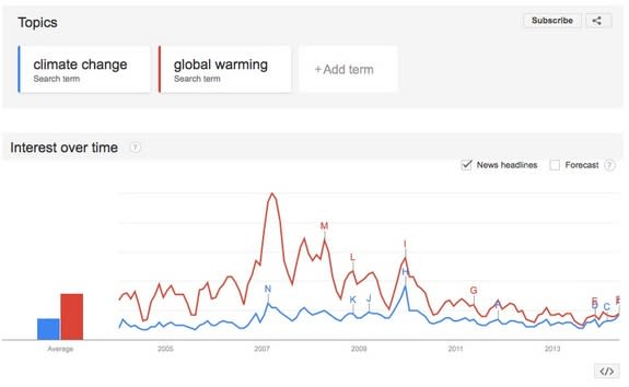 Republicans Google 'Climate Change' During Extreme Weather
