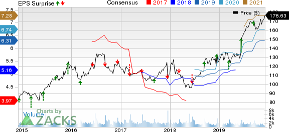 Casey's General Stores, Inc. Price, Consensus and EPS Surprise