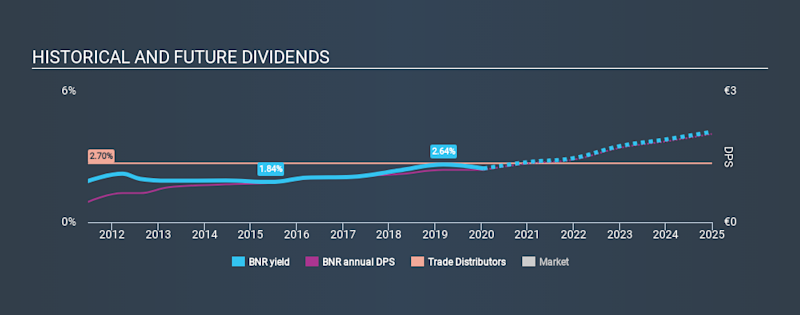 XTRA:BNR Historical Dividend Yield, January 18th 2020