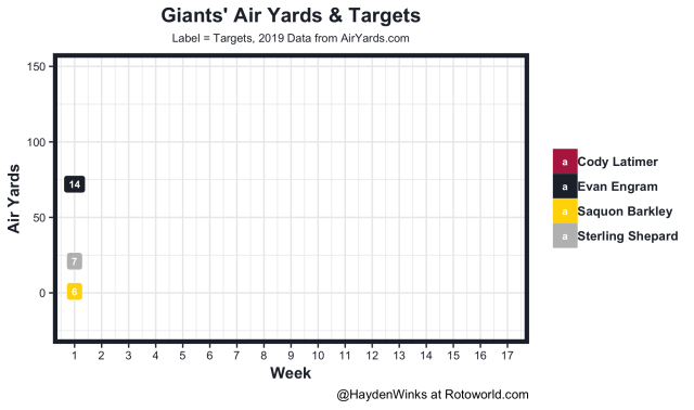 Giants air yards and targets