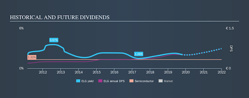 XTRA:ELG Historical Dividend Yield, October 5th 2019