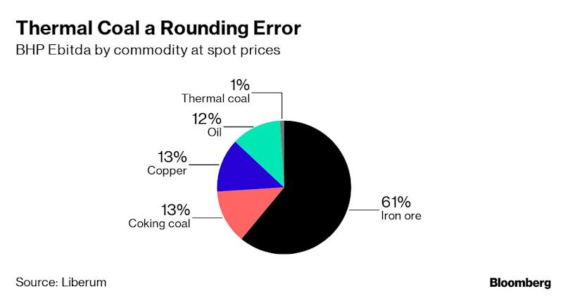 (Bloomberg) -- BHP Group is moving ahead with plans to exit thermal coal, according to people familiar with the matter, the latest move by the world's biggest miners to retreat from the dirtiest fuel.BHP is looking at options to divest the business that includes assets in Australia and Colombia, said the people, who asked not to be identified as the development has not been made public. There's no guarantee the company will go ahead with a sale, the people said.The decision demonstrates how growing climate-change pressure from investors and regulators is reshaping the future of extractive industries. Rival Rio Tinto Group has already removed all exposure to thermal coal and other producers including Anglo American Plc have been cutting output amid growing pressure from investors. Even Glencore Plc, the biggest shipper, has said it will look to limit production.BHP had already signaled cooling interest in thermal coal. Earlier this year, Chief Financial Officer Peter Beaven said the company had no appetite for growth in the commodity.While thermal coal makes up a fraction of BHP's profits, it's led to some investors saying they can't hold the stock.Norway's $1 trillion sovereign wealth fund last month got the green light to dump more than $13 billion in stocks linked to fossil fuels, including companies that mine more than 20 million tons of thermal coal, pushing Anglo American and BHP out of reach. Climate Action 100+, which has the backing of more than 300 investors managing $32 trillion, has already forced reforms from extractive giants such as BP Plc and Glencore.For BHP, thermal coal has become increasingly hard to justify. The company's profits are driven by iron ore, oil, copper and coking coal (used to make steel) and thermal coal is likely to contribute just 1% of profit this year, according to Liberum Capital Markets.BHP's move comes as its biggest rival, Rio, has become increasingly emboldened on climate change after offloading its last coal mines last yea