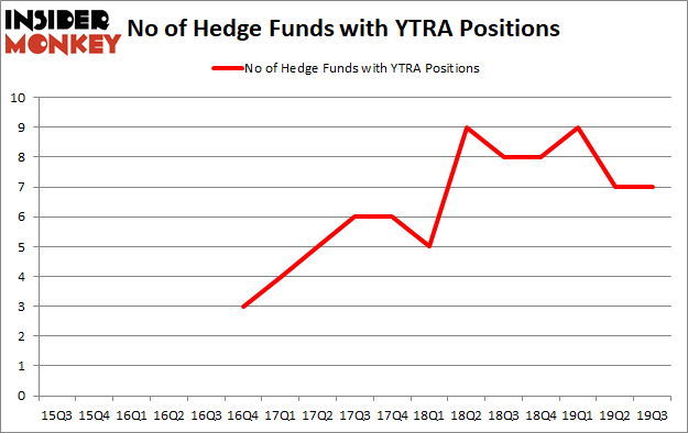 Is Yatra Online, Inc. (NASDAQ:YTRA) Going to Burn These Hedge Funds?