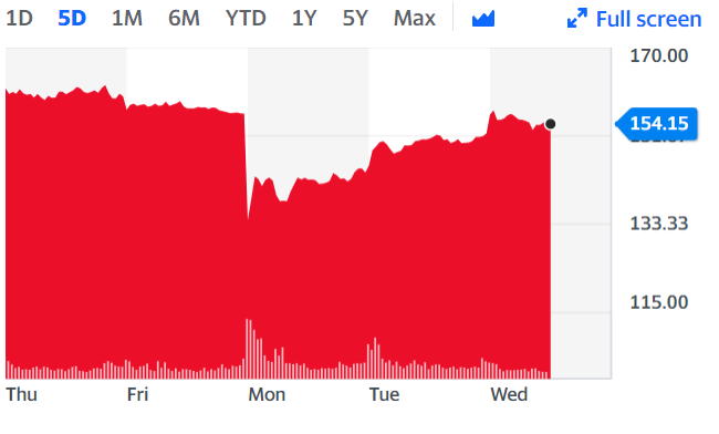 IAG is among the air carriers who have recovered steep stock losses from earlier in the week following news of the latest COVID-19 strain in the UK. Chart: Yahoo Finance