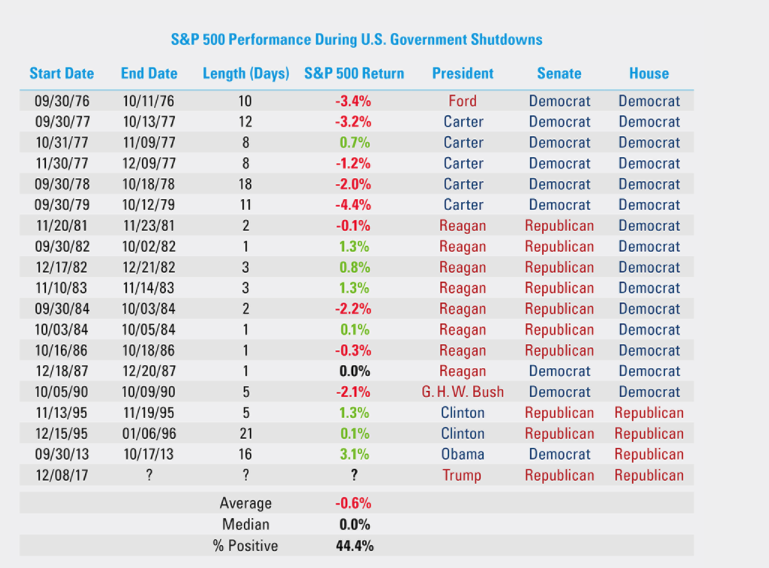 historical government shutdowns table