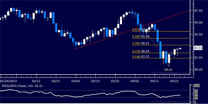 Forex_US_Dollar_Grinds_Higher_as_SP_500_Takes_Aim_at_1600_Anew__body_Picture_8.png, US Dollar Grinds Higher as S&P 500 Takes Aim at 1600 Anew