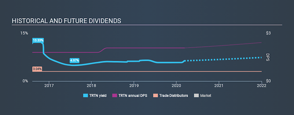 NYSE:TRTN Historical Dividend Yield, March 8th 2020