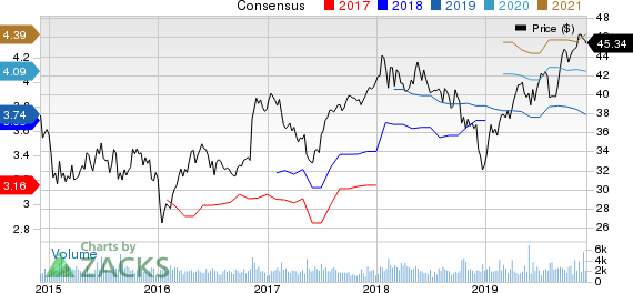Sun Life Financial Inc. Price and Consensus