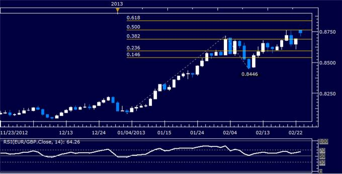 Forex_EURGBP_Technical_Analysis_02.25.2013_body_Picture_5.png, EUR/GBP Technical Analysis 02.25.2013