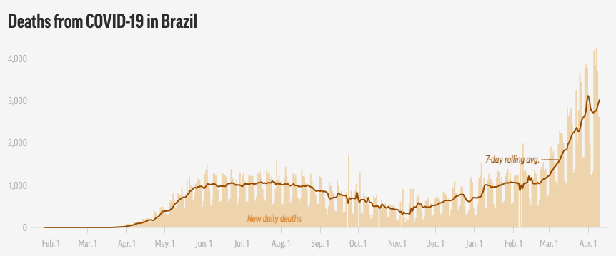 A graph shows Covid deaths in Brazil continue to grow. Source: Johns Hopkins/ AP