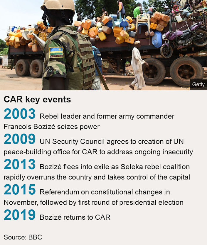 CAR key events.   [ 2003 Rebel leader and former army commander Francois Bozizé seizes power ],[ 2009 UN Security Council agrees to creation of UN peace-building office for CAR to address ongoing insecurity ],[ 2013 Bozizé flees into exile as Seleka rebel coalition rapidly overruns the country and takes control of the capital ],[ 2015 Referendum on constitutional changes in November, followed by first round of presidential election ],[ 2019 Bozizé returns to CAR  ], Source: Source: BBC, Image: Man carrying eggs