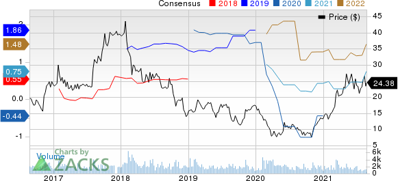 The Manitowoc Company, Inc. Price and Consensus