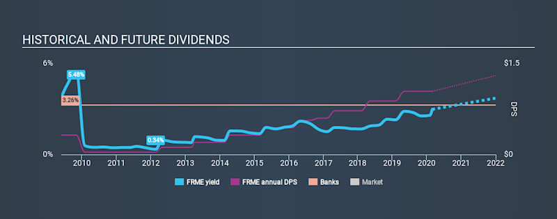 NasdaqGS:FRME Historical Dividend Yield, February 29th 2020