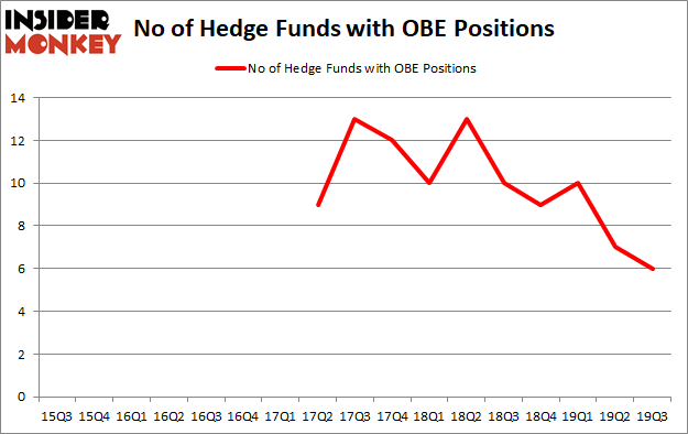 Is OBE A Good Stock To Buy?
