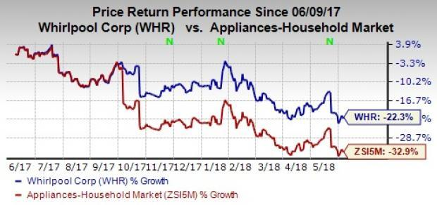 Whirlpool's (WHR) long-term goals and strategies hold promise, while recent quarterly performances and near-term view keep us on the sidelines.
