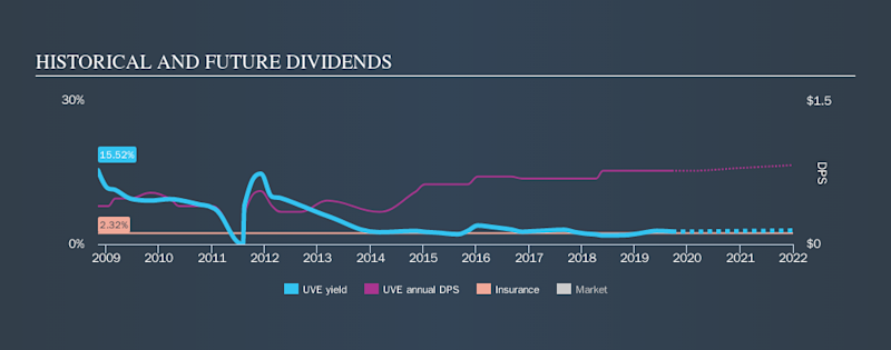 NYSE:UVE Historical Dividend Yield, September 18th 2019