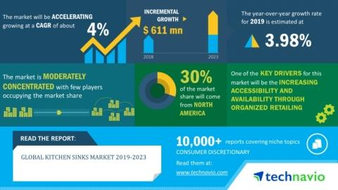 Kitchen Sinks Market 2019-2023 | Evolving Opportunities with