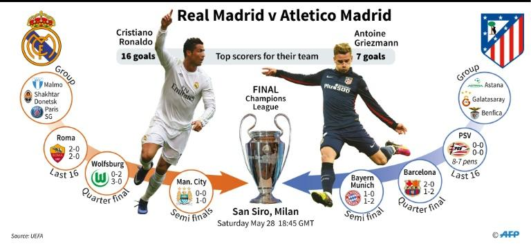 Graphic presentation of the 2016 Champions League final between Real Madrid and Atletico Madrid