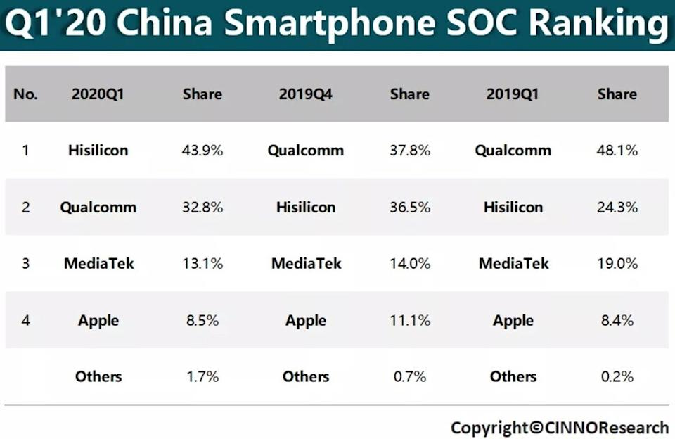 Table showing the market share of smartphone processor supplies according to CINNO Research. Source: CINNO Research / WeChat